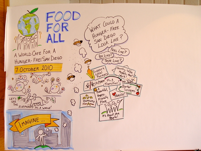 SDHC World Cafe Graphic Recording - Stage 02 - Jeannel King