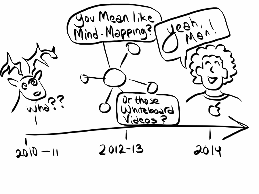 doodle of graphic recording response timeline